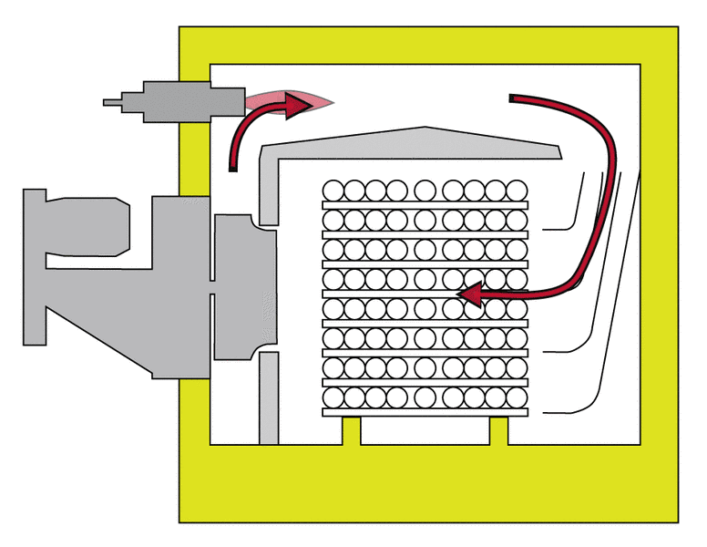 Monodirectional airflow furnace