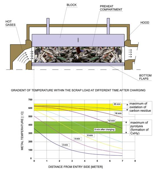 Longitudinal section of gasification compartment